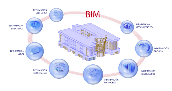 Classes of Master BIM resume again